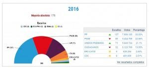 resultados elecciones 26J