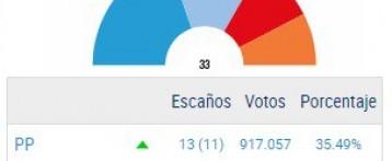 El PP gana las elecciones del 26J y sube en las tres provincias de la Comunidad Valenciana